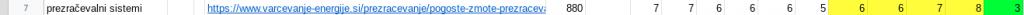 google optimizacija prezracevalni sistemi